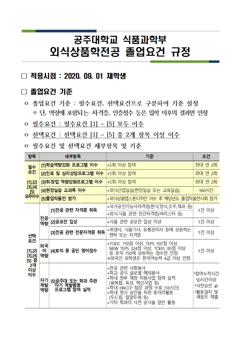 식품과학부 외식상품학전공 졸업요건 규정20.09.01001.png