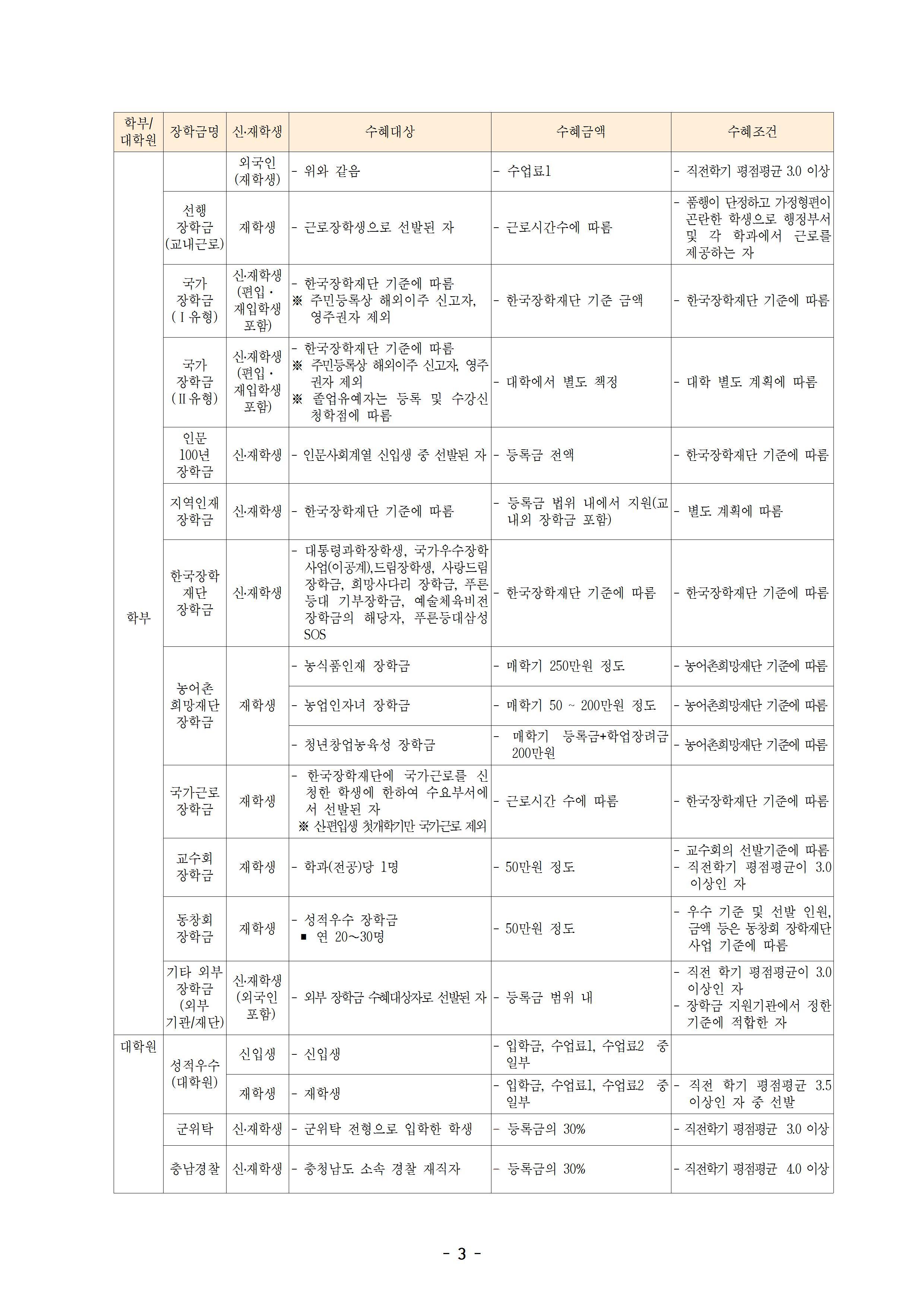 각종 장학금 안내(2019.9.3)003.jpg